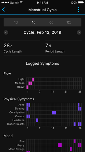 Garmin Connect IQ™ menstruacijų ciklo stebėjimas